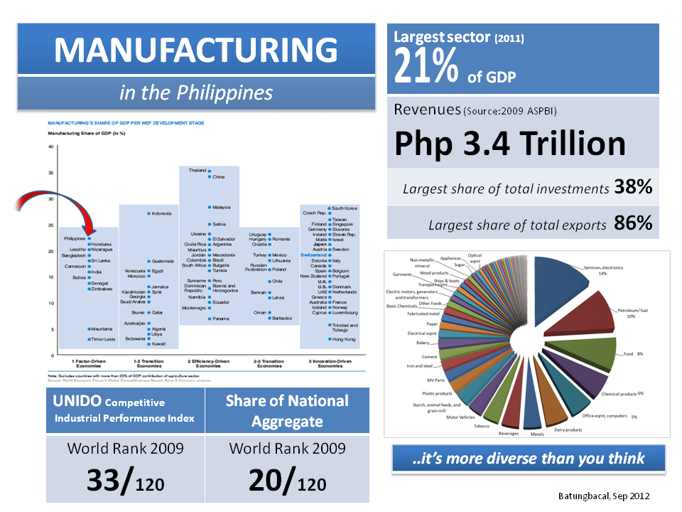the status of bag industry in the philippines The fisheries of central visayas, philippines: status and trend coastal resource management project of the department of environment and natural resources and the bureau of fisheries and aquatic resources of the department of agriculture, cebu city, philippines 159 p.