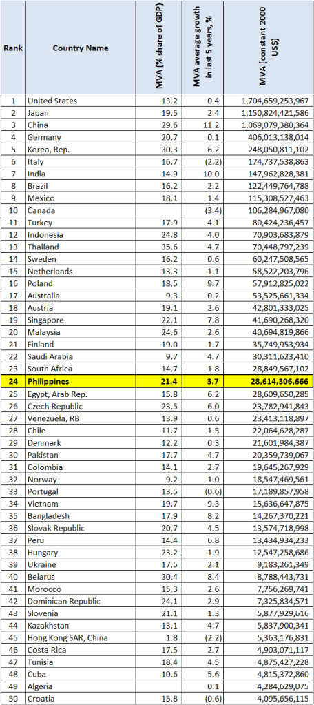 Top 50 Most Beautiful Teen Actresses List: The Philippine Manufacturing Sector Is The 24th Largest In