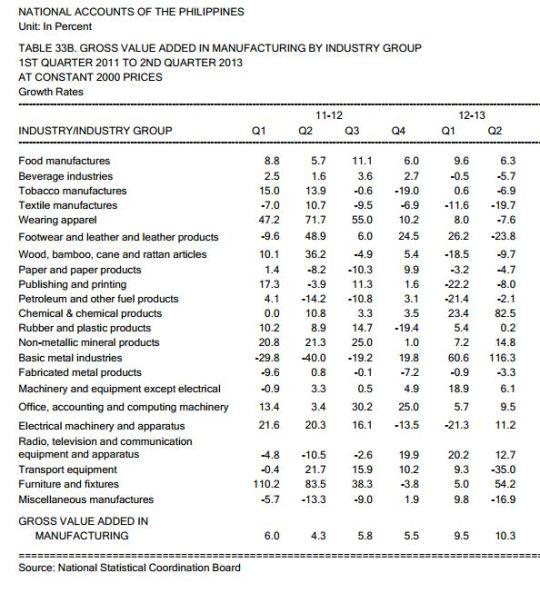 MFG National Income