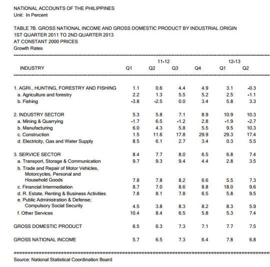 National Accounts Q2 2013