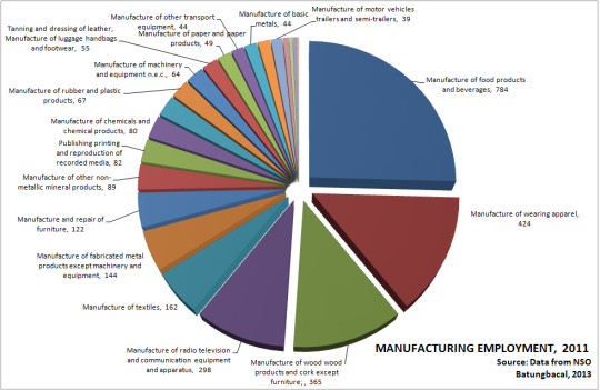 Distribution of manufacturing labor