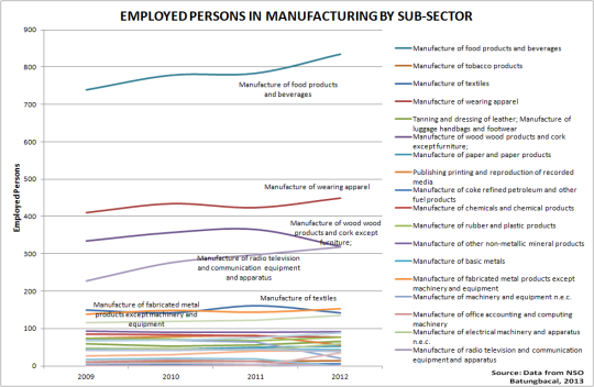 Employed in manufacturing by sub-sector