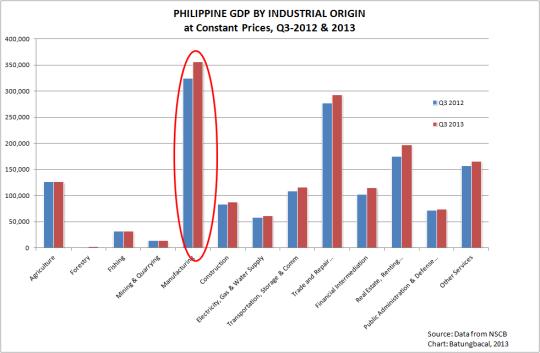 GDP by industrial origin q3 2013