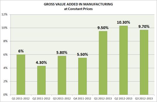 manufacturing growth Q3-2013