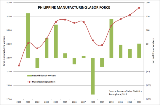 PH Manufacturing Labor force