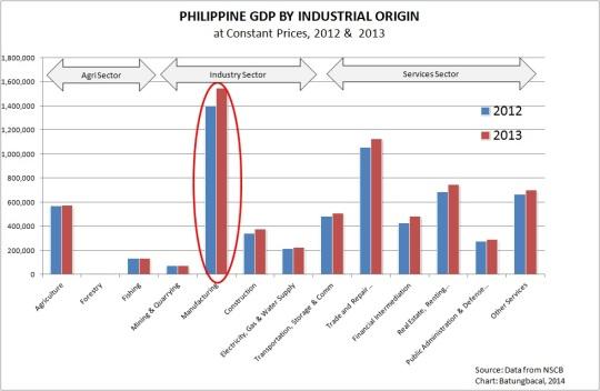 2012, 2013 Philippine GDP