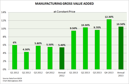 Manufacturing GVA 2012 and 2013