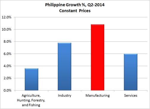 Philippine GDP Q2-2014