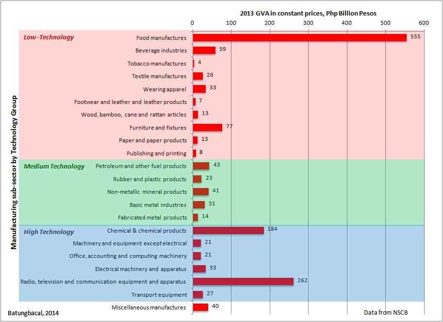 The philippine economic sectors