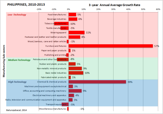 3 year average growth of manufacturing subsectors