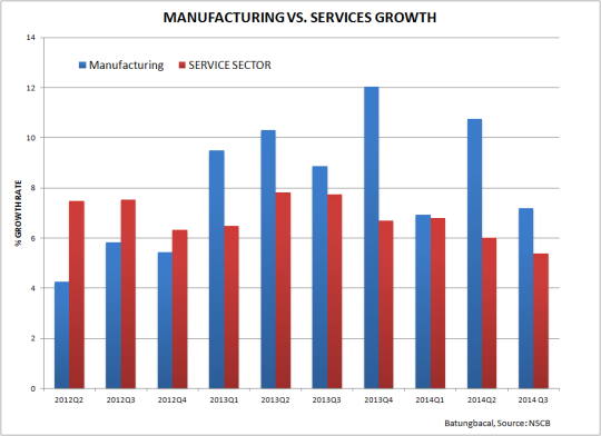 Manufacturing vs Services Growth Rate