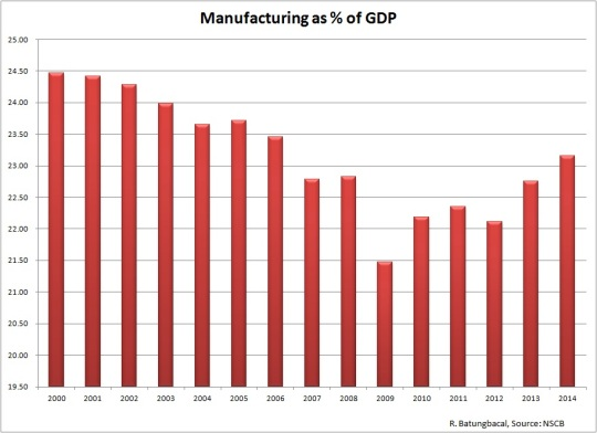 Philippine Manufacturing as % of GDP
