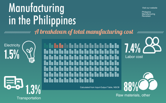 Philippine Manufacturing Cost