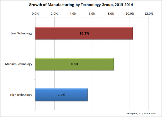 Manufacturing growth by Techonology group 2014