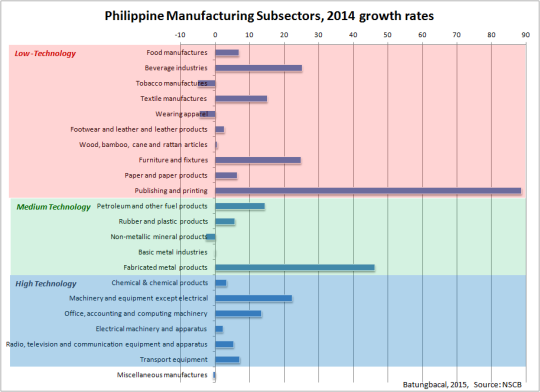 Philippine MVA growth rates
